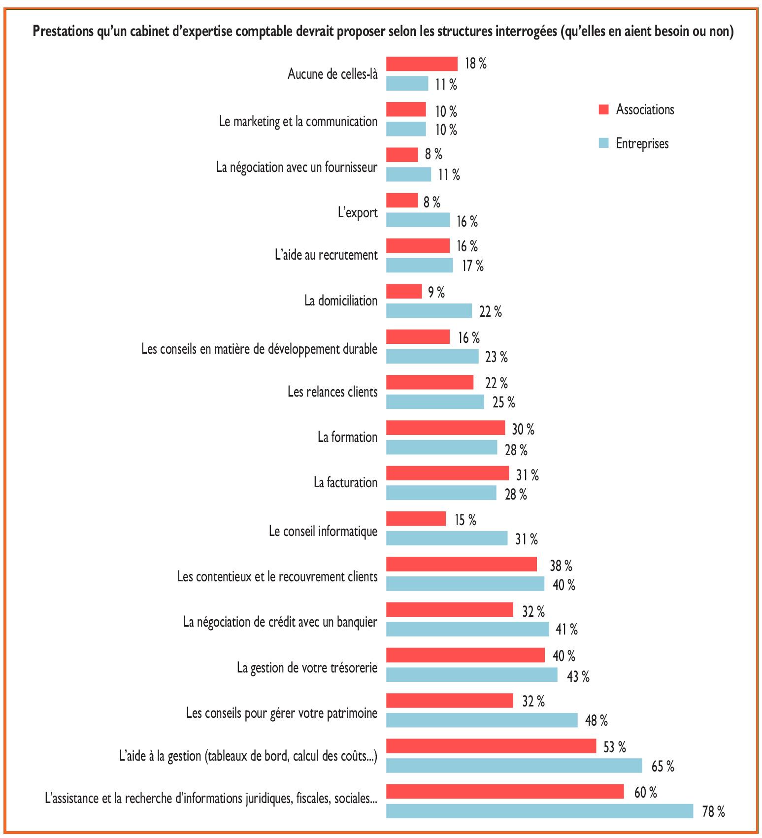 Expertise comptable : les marchés des TPE-PME et des ociations on